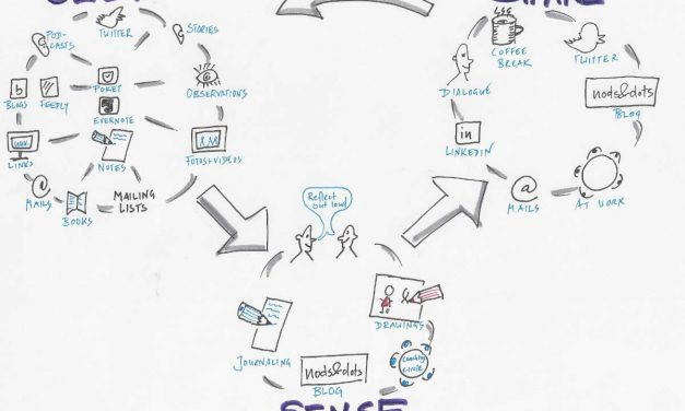 How does PKM meet organizational learning?